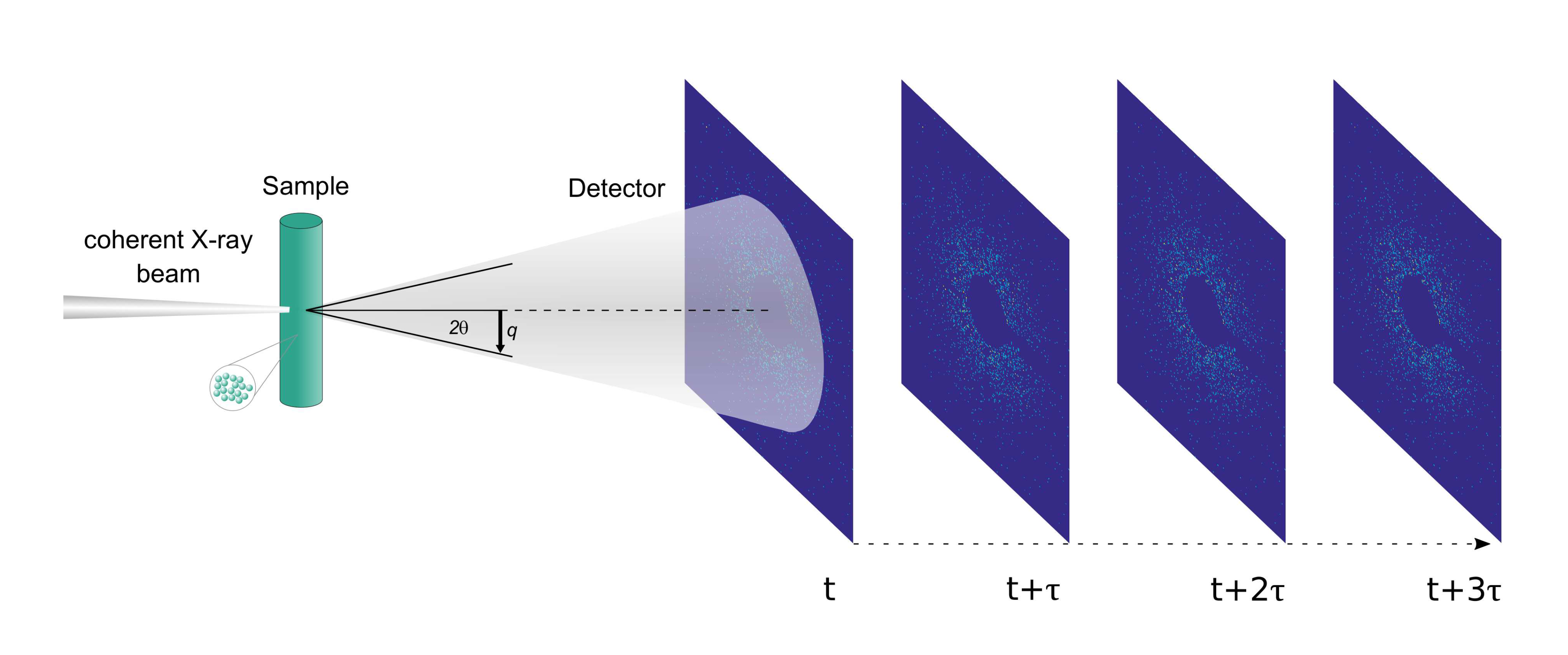 Experimental Setup for the study with an x-ray detector delivering time-resolved speckle patterns