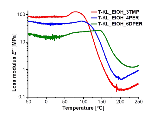 Loss modulus for three different thermosets upon increasing temperature