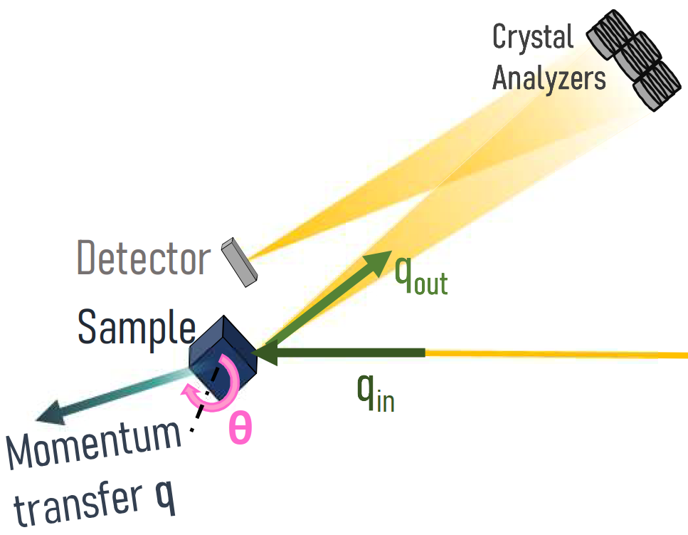 The image shows an experimental setup with triangular shape including a sample, a matrix of crystal analyzers and a detector. Photons zigzag from the sample to the crystal analyzers to the detector.
