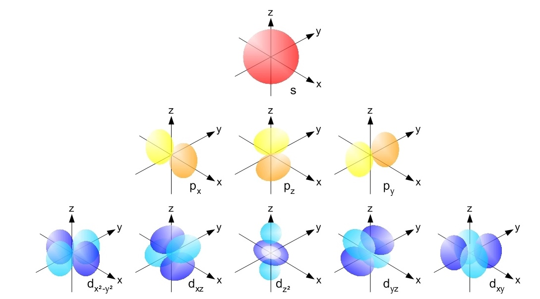 The image shows 3D shapes of the s, p and d orbitals: spherical, dumbbell, and cloverleave shapes