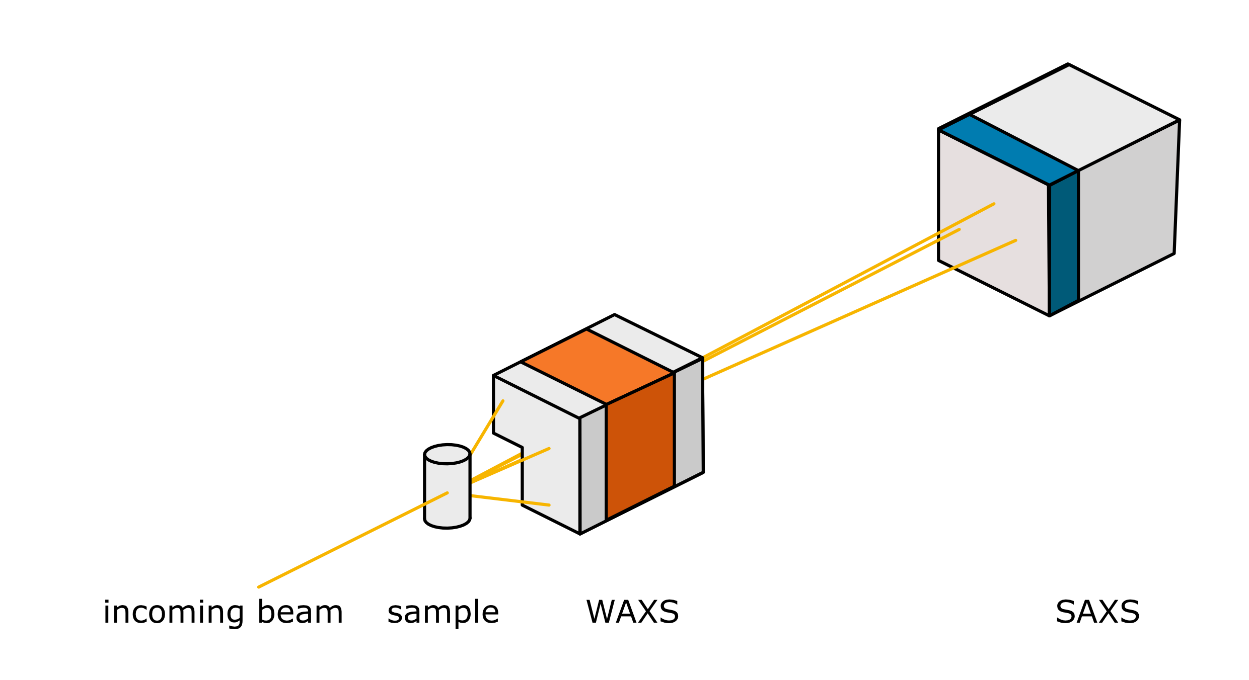 A light beam hits a sample. Behind it, two detectors record the signals.