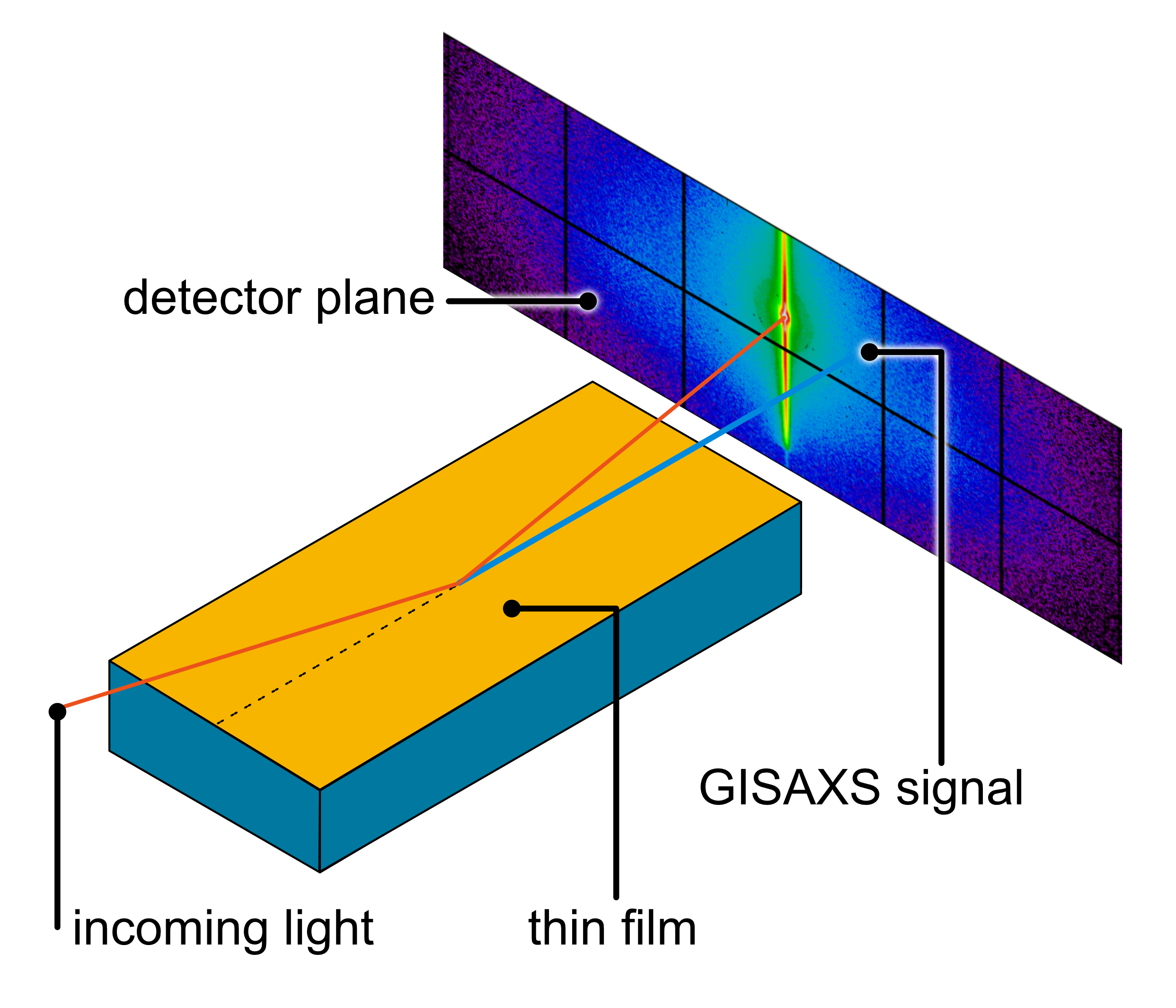 an X-ray beam is hitting a gold coated surface at a small angle. Part of the beam is reflected onto the middle of a detector plane, another part is scattered. In the background, a typical scattering image is shown.