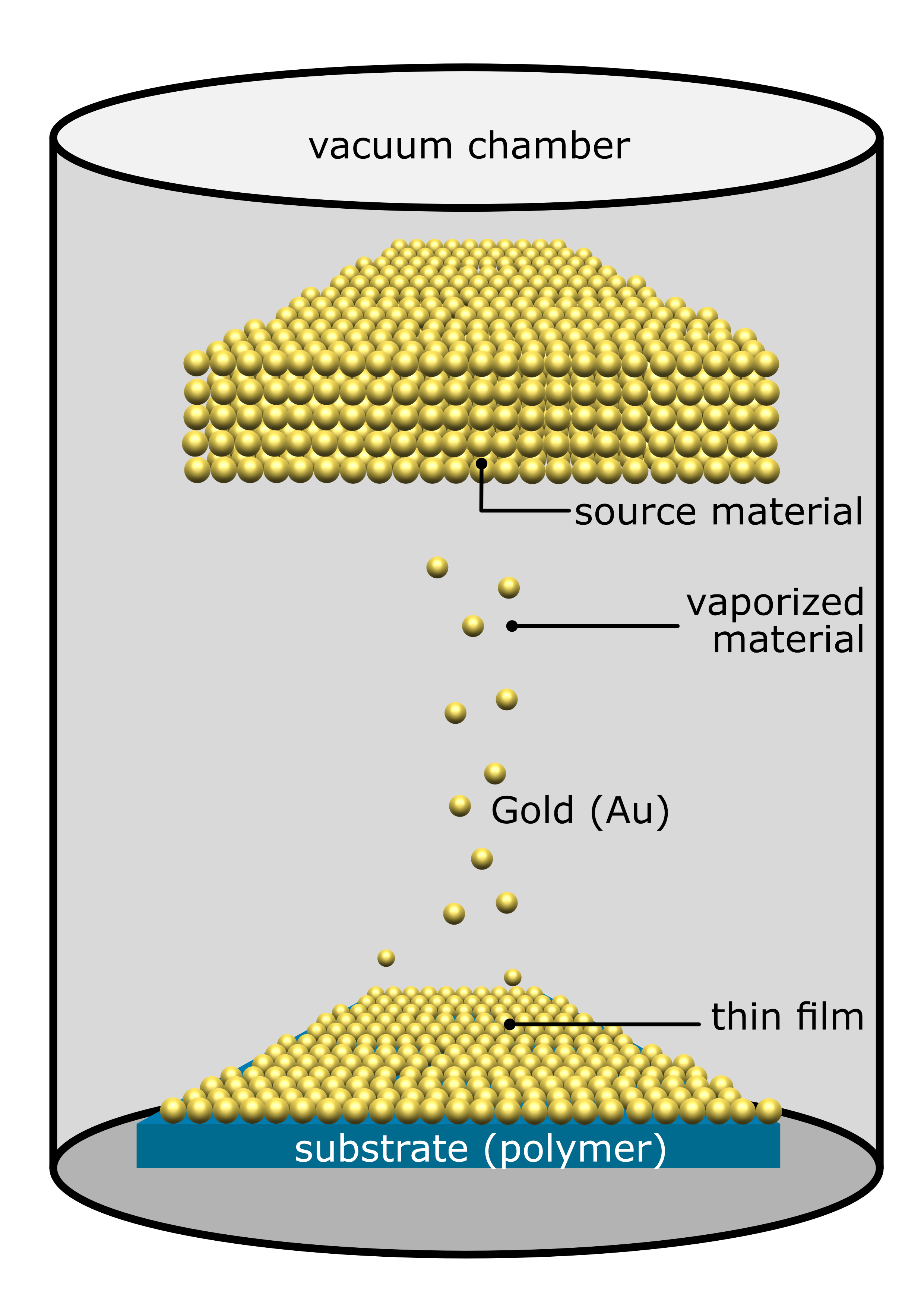 gold atoms are released from a source material in a vacuum chamber, and are deposited onto a polymer substrate.